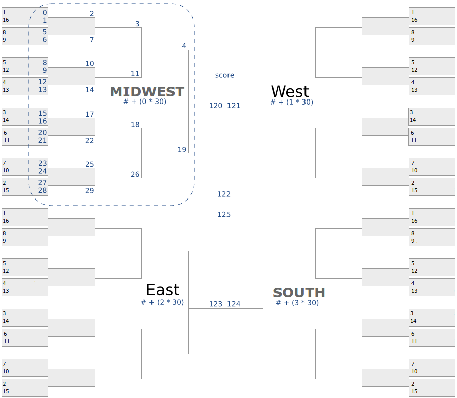 ncaa basketball tournament data